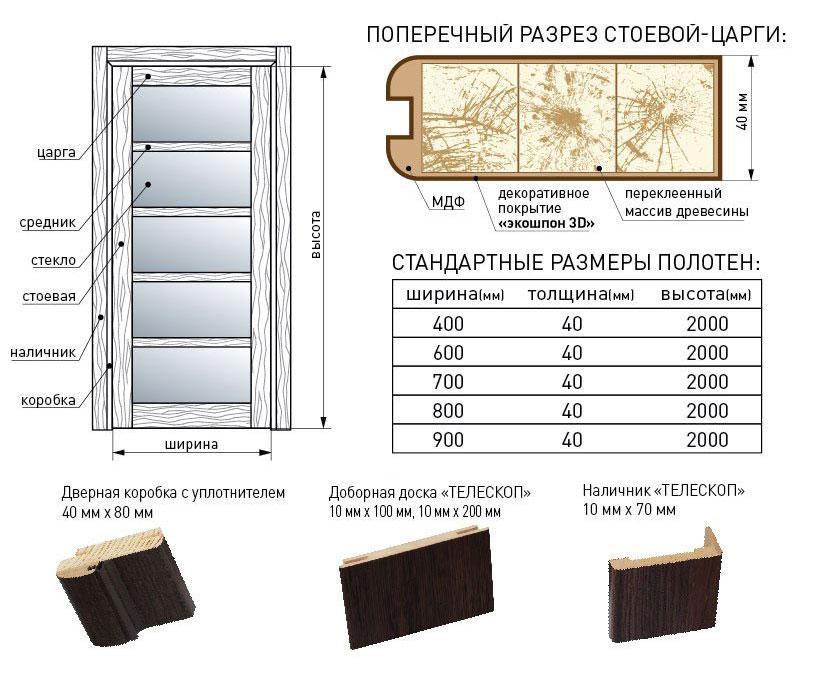 Структура дверей Корфад