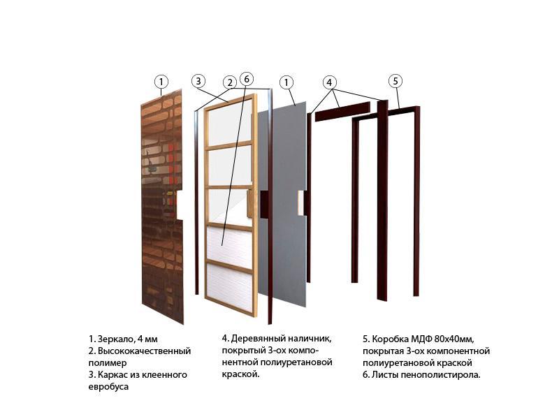 Конструкция зеркальных дверей